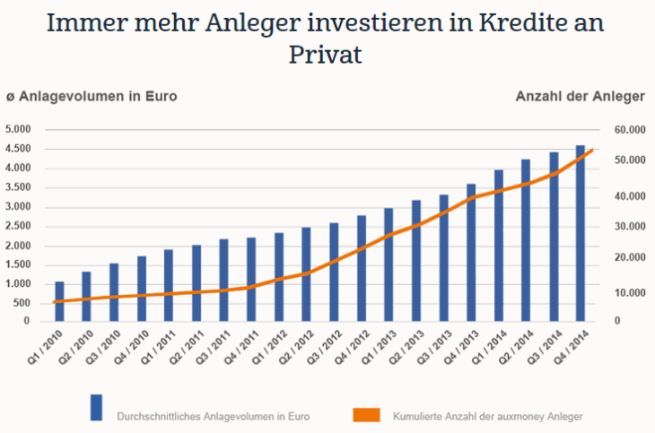 kredit von privat an privat statistik
