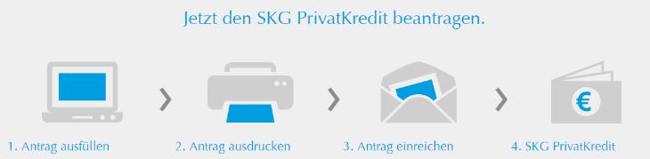 skg bank kredit gebühren