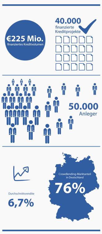 Infografik von auxmoney