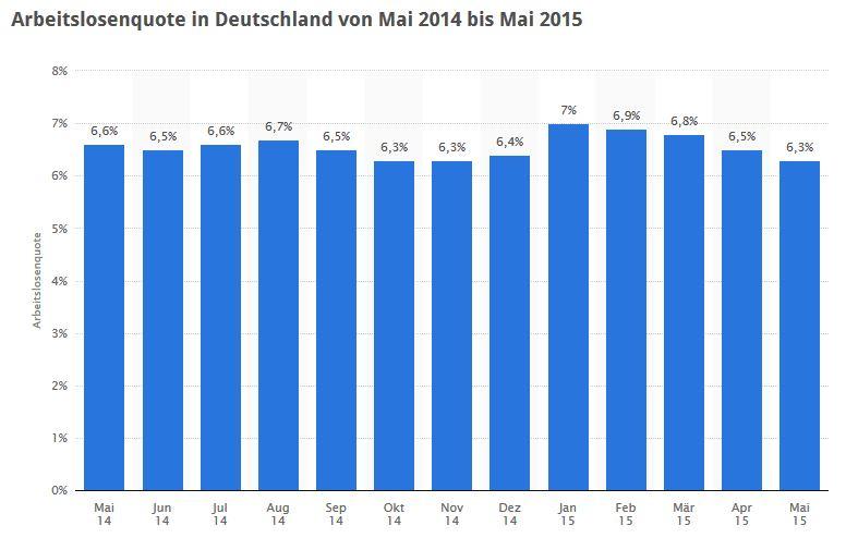 Statistik Arbeitslosenquote in Deutschland bis Mai 2015