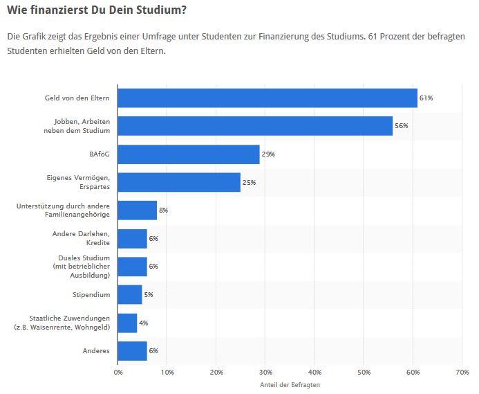 Statistik zu der Finanzierung des Studiums