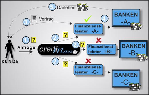 Kreditmodell bei credimaxx