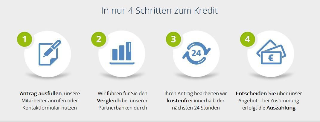 In nur 4 Schritten einen Kredit bei maxxkredit erhalten