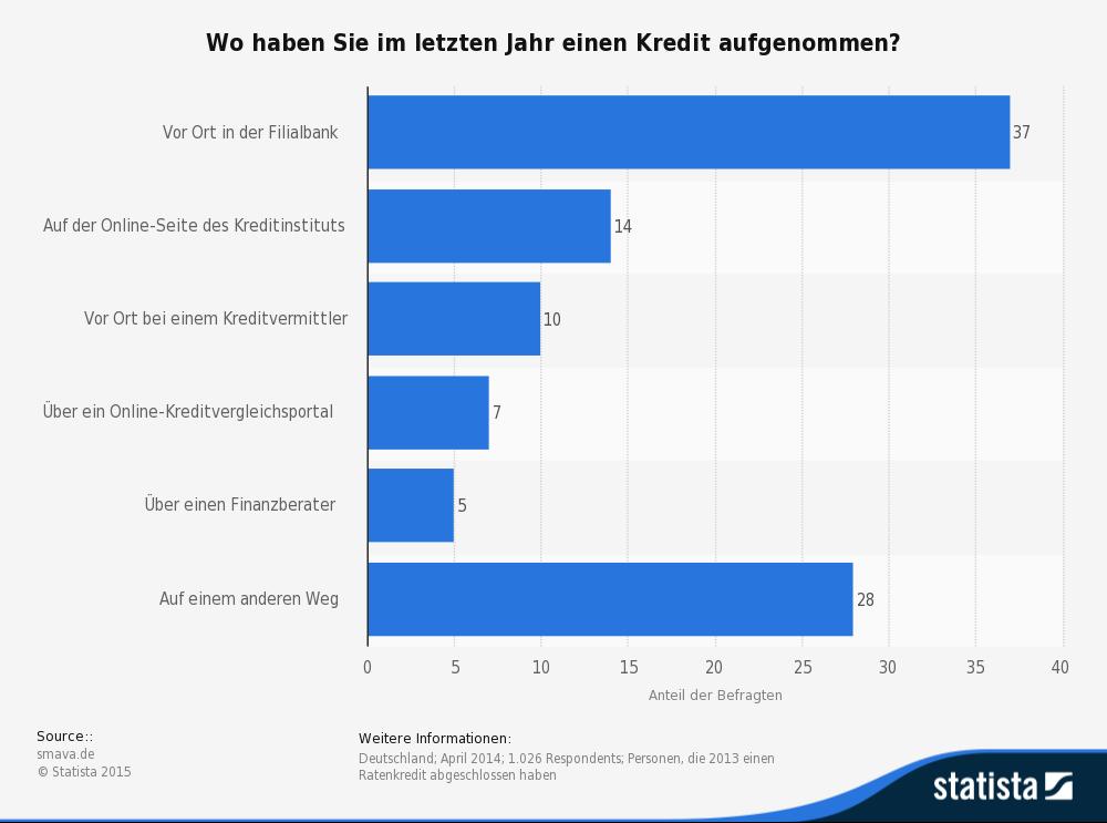 statista-Umfrage zum Thema Kredite