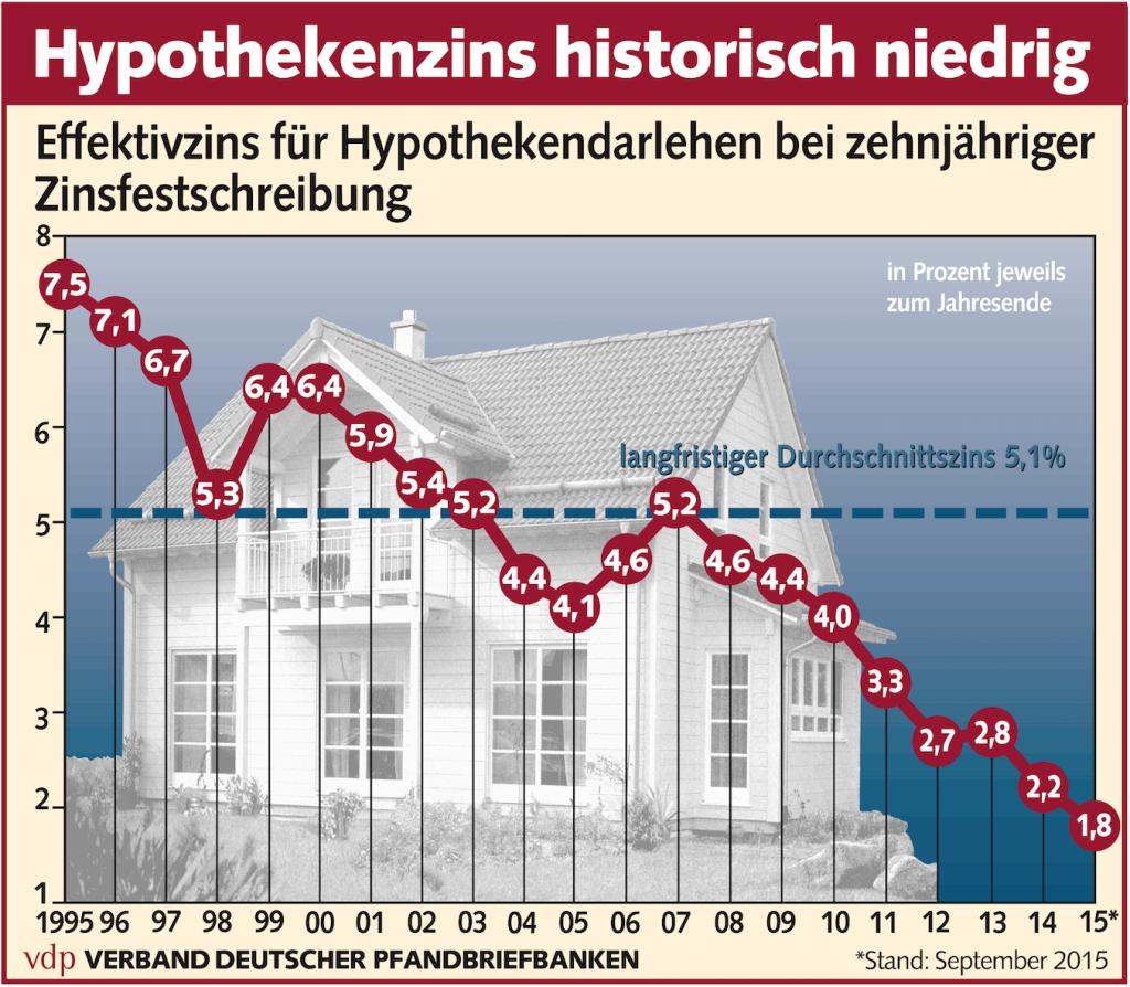 Langfristige Hypothekenzinsen Grafik