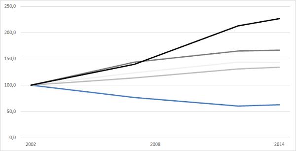 Entwicklung des Anteils der Kreditnehmern in verschiedenen Altersgruppen. Der Anteil des Jahres 2002 wurde gleich 100 gesetzt. Blau sind die 18- und 19-Jährigen, hier geht der Anteil der Kreditnehmer deutlich zurück. Bei den Älteren dagegen steigt der an. Die grauen Linien zeigen die über 60-Jährigen in Gruppen von jeweils fünf Jahren, je dunkler die Linie desto älter. Obwohl vor allem bei Menschen ab 75 (schwarze Linie) die Kreditaufnahme stieg, kennen viele Kreditplattformen eine Altersgrenze.