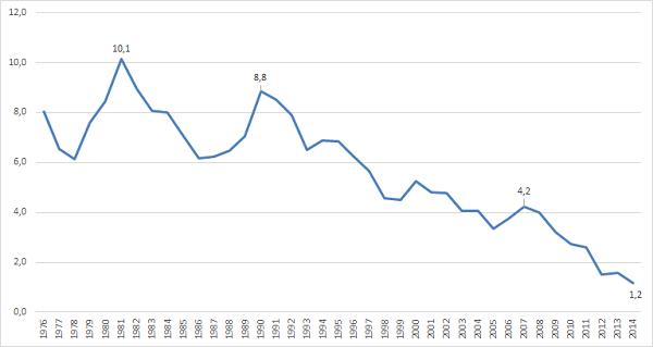 Grafik Kapitalmarktzinsen in Deutschland