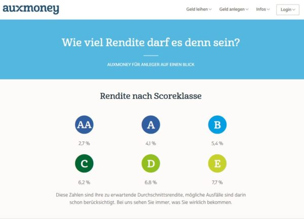 auxmoney: Rendite stets im Blick haben.