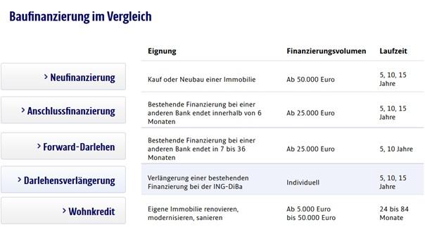 ING-DiBa Baufinanzierungen Überblick