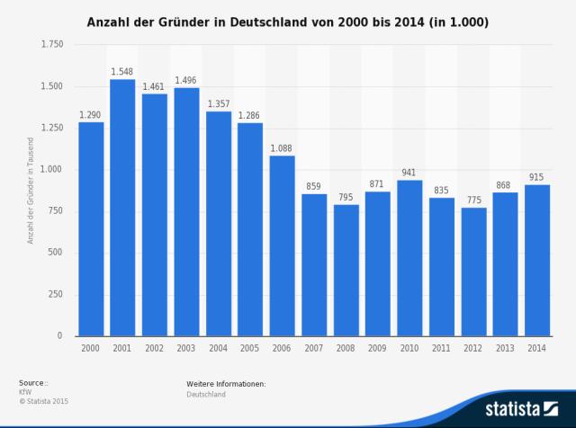 Entwicklung der Zahl der Existenzgründer in Deutschland