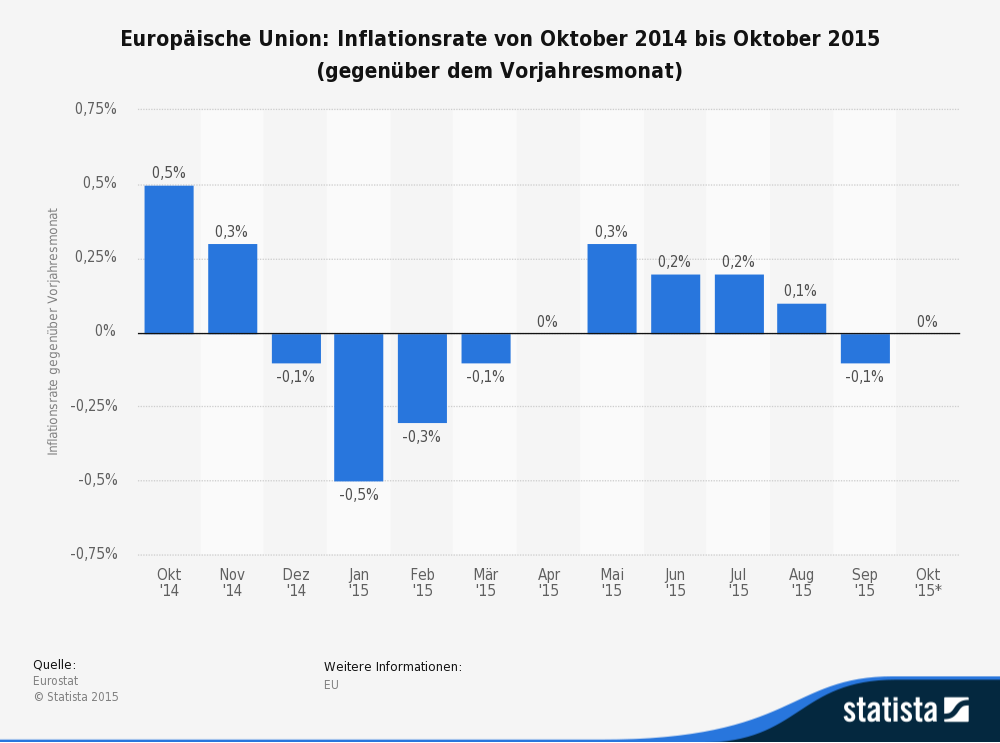 Inflation in der EU