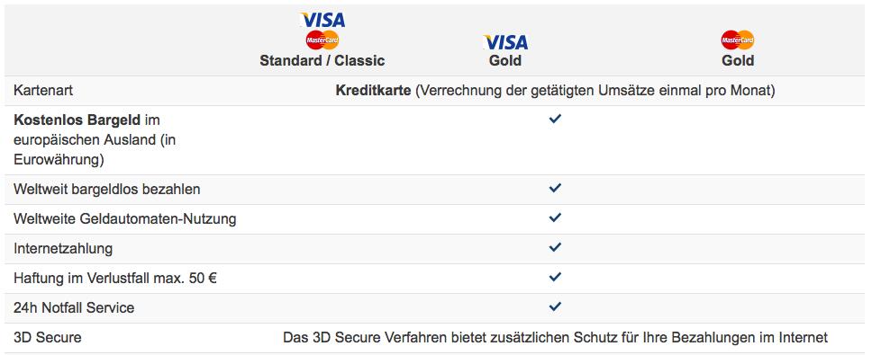 Leistungen Kreditkarten 1822direkt