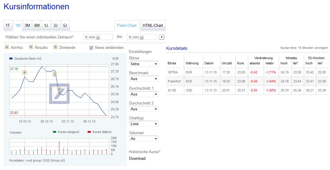 Kurse und Details der Deutsche Bank Aktie