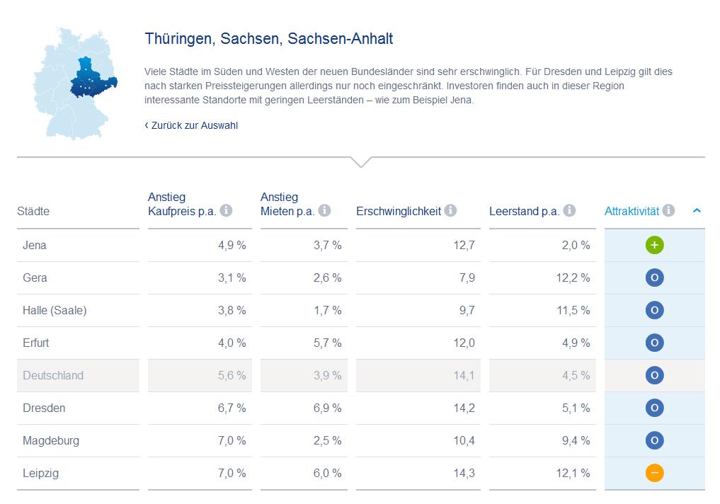 Der praktische Immobilienatlas der Deutschen Bank