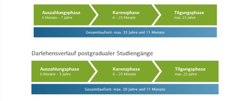 Drei Phasen bei der Laufzeit des KfW-Darlehens