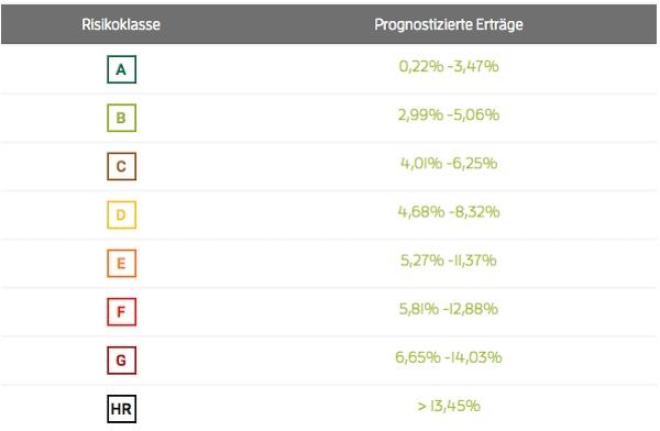 Überblick über die Zinssätze bei CrossLend