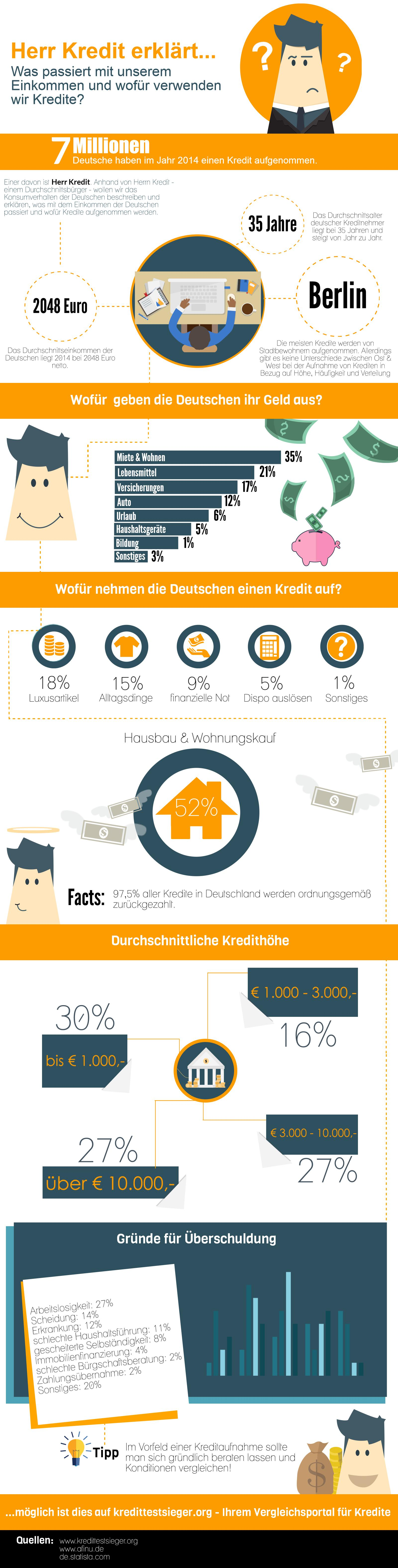 die umfassende infografik zum thema kredite in deutschland. Black Bedroom Furniture Sets. Home Design Ideas