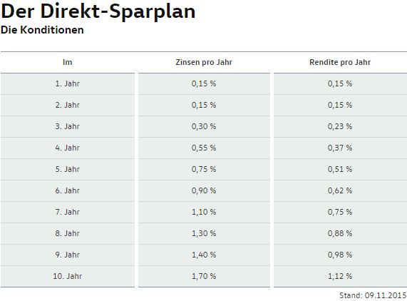 Zinsen VW Bank
