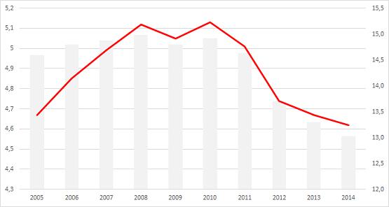 Zahl der befristeten Arbeitsverträge in Deutschland laut Mikrozensus (rote Linie, linke Skala) sowie deren Anteil an allen Arbeitsverträgen (grau, rechte Skala). Grafik: Statistiker-Blog.de Quelle: Statistisches Bundesamt