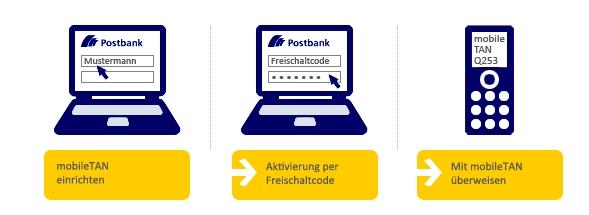 mobileTAN Verfahren der Postbank