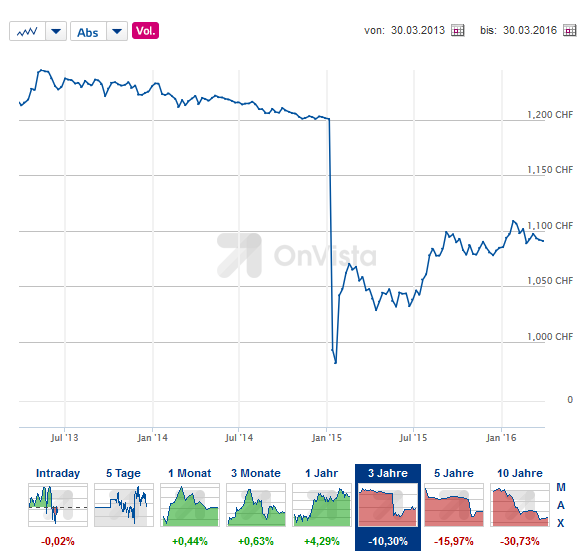 Euro Franken Grafik