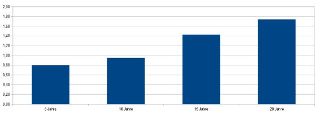 Kreditvergleich für Hauskauf nach Zinsbindung