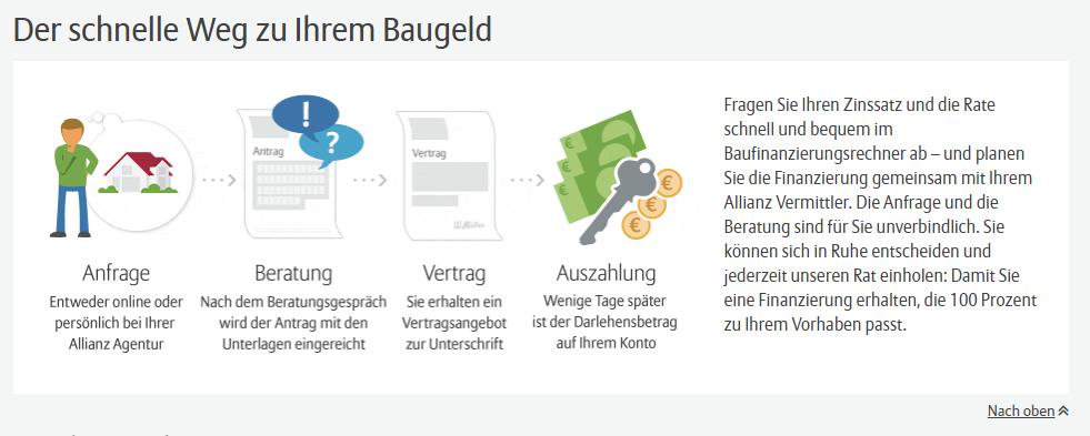 Allianz Baufinanzierungs-Ablauf