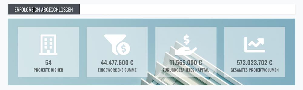 Zinsland Projekte Erfolge